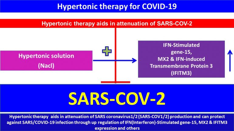 This image has an empty alt attribute; its file name is Hypertonic-therapy-aids-in-attenuation-of-SARS-coronavirus1.2-SARSCOV1.2-production-.jpg4jpg-770x433.jpg